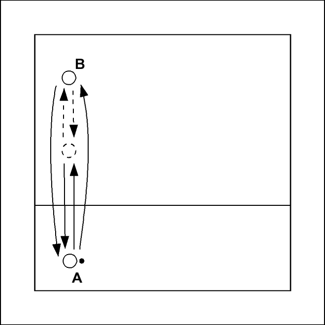 Forearm Passing In A Straight Line